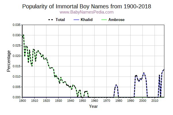 Popularity Trend for Immortal Names from 1900 to 2015