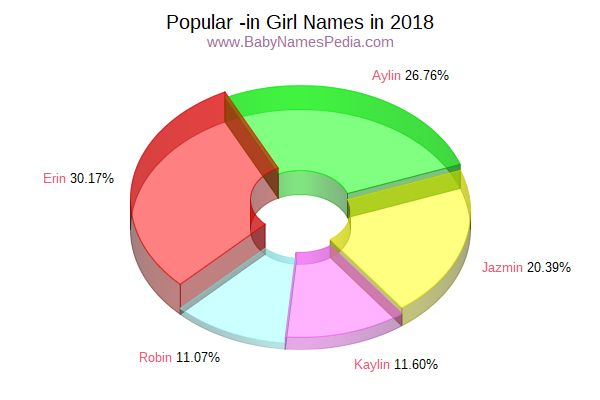 Variant Popularity Chart for In Names in 2017