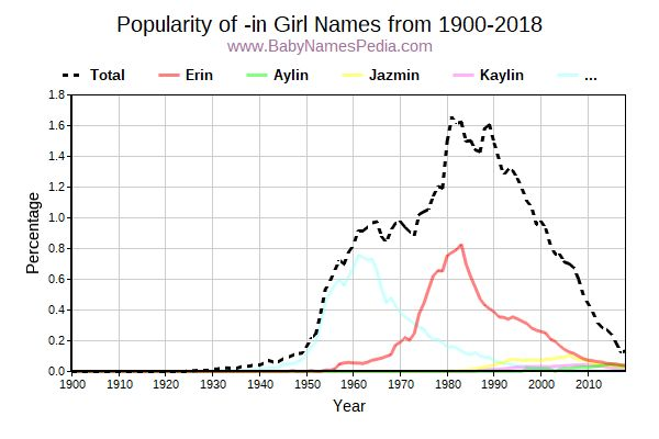 Popularity Trend for In Names from 1900 to 2017