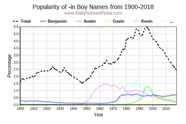 Popularity Trend for In Names from 1900 to 2016