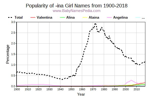 Popularity Trend for Ina Names from 1900 to 2017