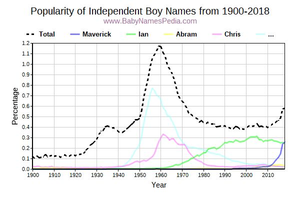Popularity Trend for Independent Names from 1900 to 2015
