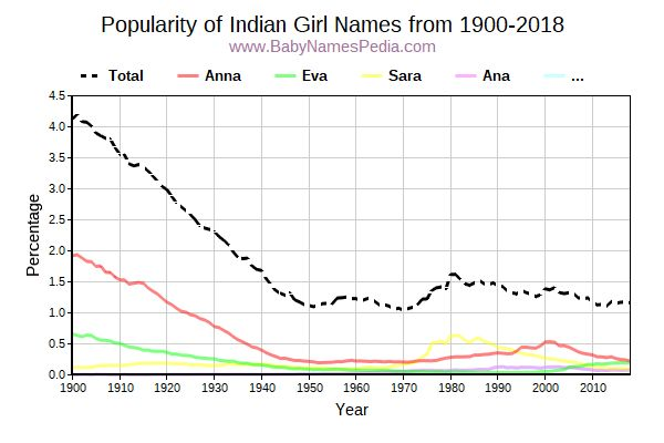 Popularity Trend for Indian Names from 1900 to 2015
