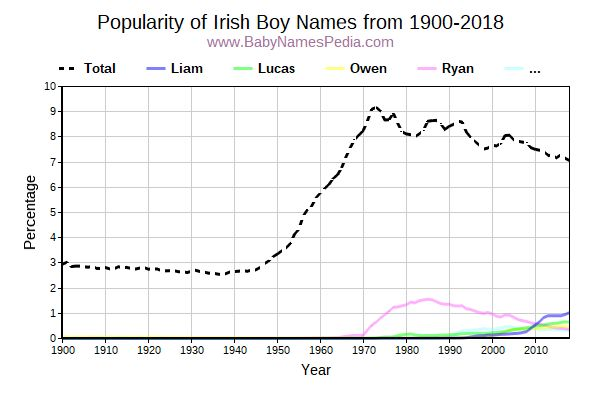 Popularity Trend for Irish Names from 1900 to 2016
