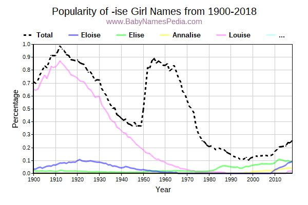 Popularity Trend for Ise Names from 1900 to 2015