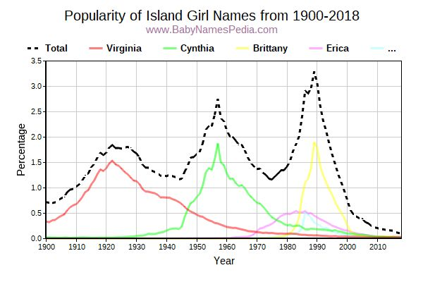 Popularity Trend for Island Names from 1900 to 2017