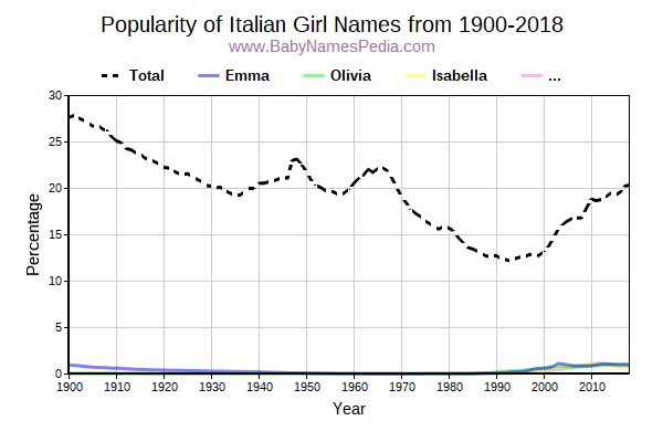 Popularity Trend for Italian Names from 1900 to 2016