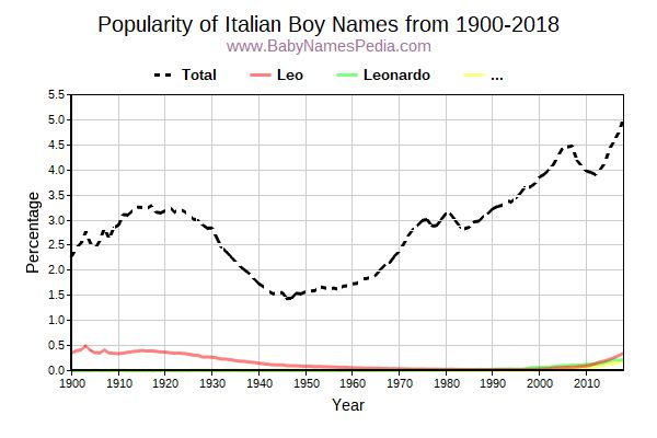 Popularity Trend for Italian Names from 1900 to 2017