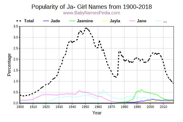 Popularity Trend for Ja Names from 1900 to 2017