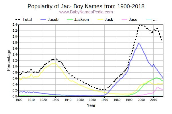 Popularity Trend for Jac Names from 1900 to 2017