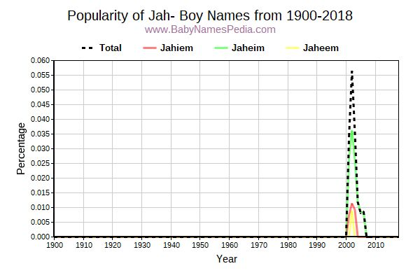 Popularity Trend for Jah Names from 1900 to 2015