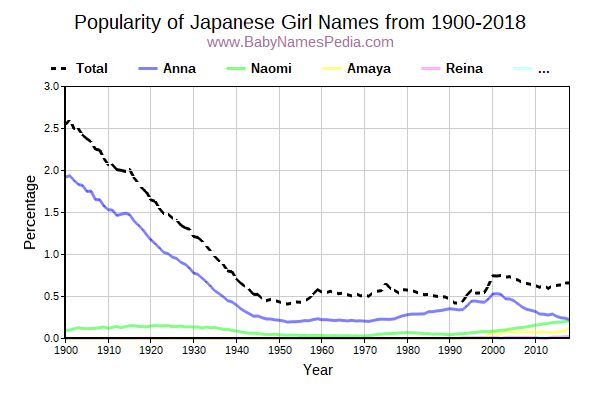 Popularity Trend for Japanese Names from 1900 to 2016