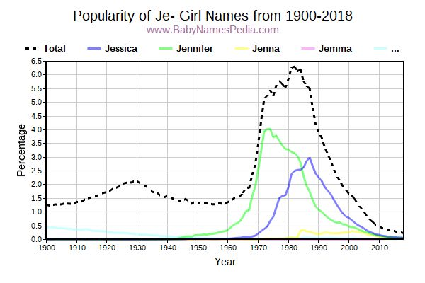 Popularity Trend for Je Names from 1900 to 2015