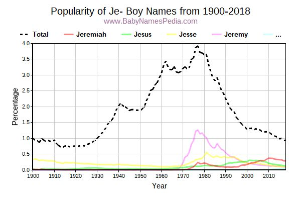 Popularity Trend for Je Names from 1900 to 2017