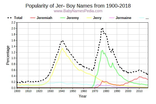 Popularity Trend for Jer Names from 1900 to 2016