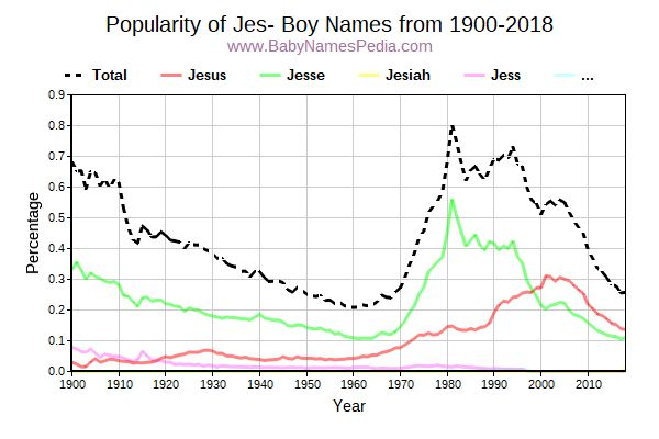 Popularity Trend for Jes Names from 1900 to 2016