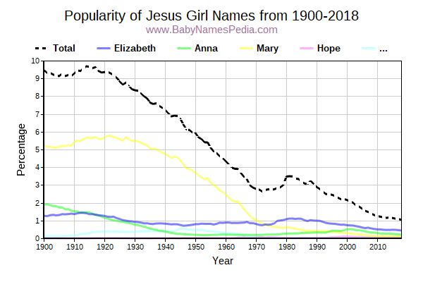 Popularity Trend for Jesus Names from 1900 to 2016