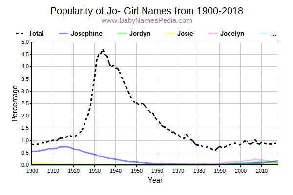 Popularity Trend for Jo- Names from 1900 to 2015