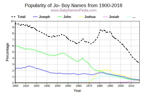 Popularity Trend for Jo Names from 1900 to 2015