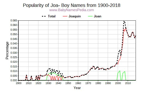 Popularity Trend for Joa Names from 1900 to 2017