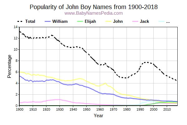 Popularity Trend for John Names from 1900 to 2017