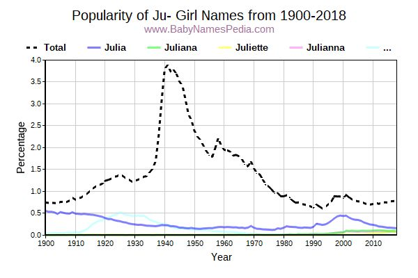 Popularity Trend for Ju Names from 1900 to 2015