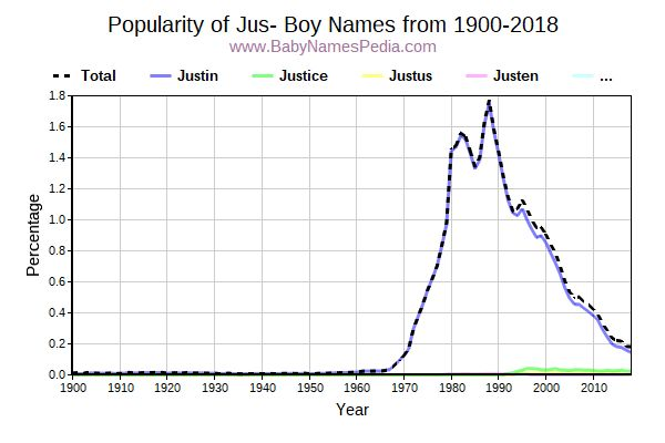 Popularity Trend for Jus Names from 1900 to 2017