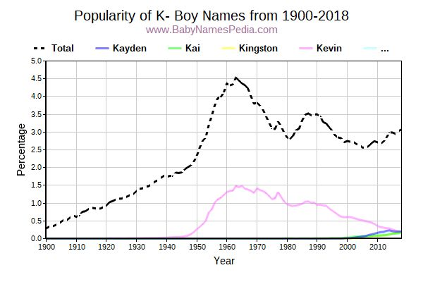 Popularity Trend for K Names from 1900 to 2017