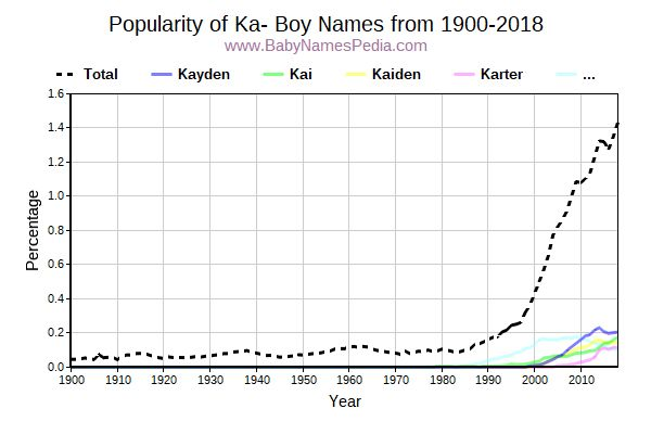 Popularity Trend for Ka Names from 1900 to 2015