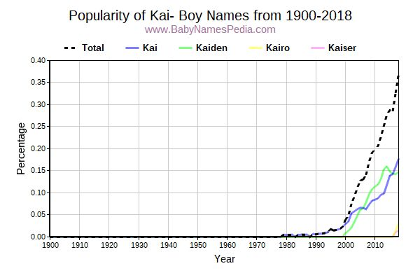 Popularity Trend for Kai Names from 1900 to 2016