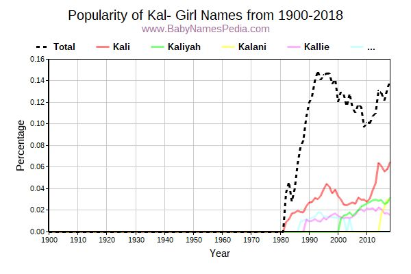 Popularity Trend For Kal Names From 1900 To 2016
