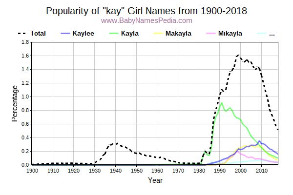 Popularity Trend for Kay Names from 1900 to 2016
