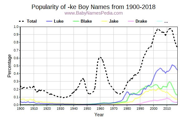 Popularity Trend for Ke Names from 1900 to 2015
