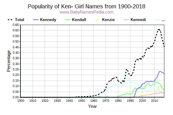 Popularity Trend For Ken Names From 1900 To 2016