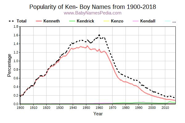 Popularity Trend for Ken Names from 1900 to 2015