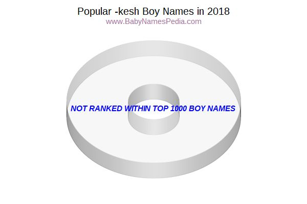Variant Popularity Chart for Kesh Names in 2006