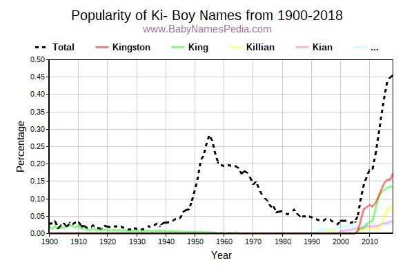 Popularity Trend for Ki Names from 1900 to 2017