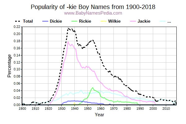 Popularity Trend for Kie Names from 1900 to 2017