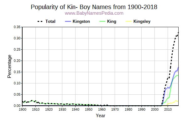 Popularity Trend for Kin Names from 1900 to 2016