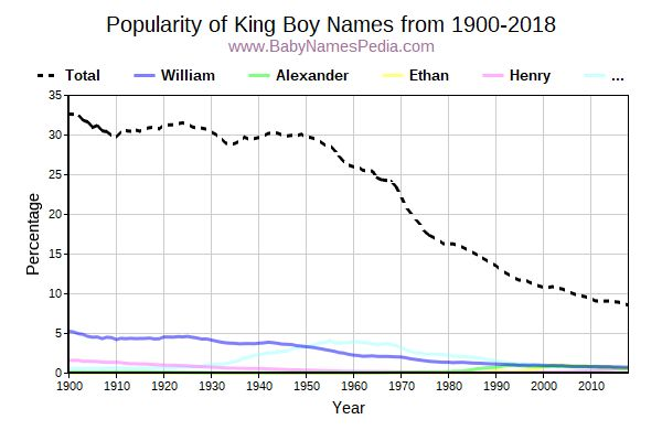 Popularity Trend for King Names from 1900 to 2017