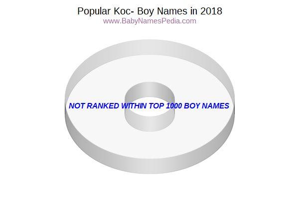 Boy Names Starting with Koc- at Baby Names Pedia