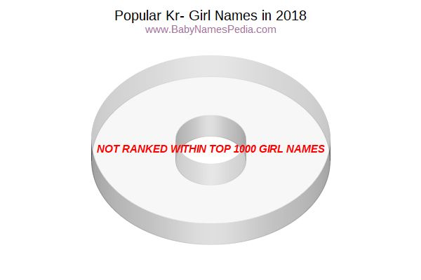 Variant Popularity Chart for Kr Names in 2017