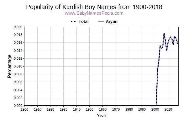 Popularity Trend for Kurdish Names from 1900 to 2015