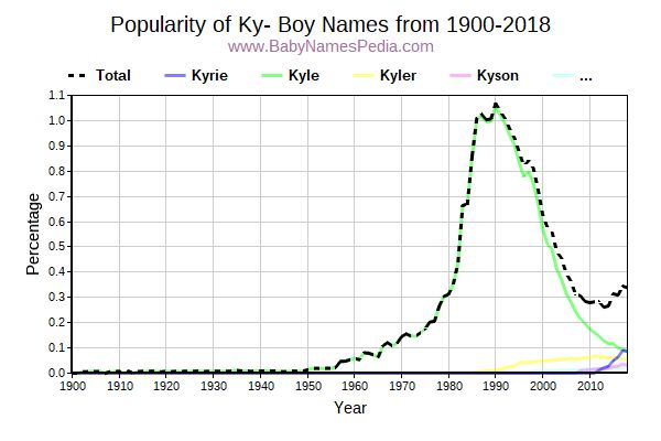 Popularity Trend for Ky Names from 1900 to 2015