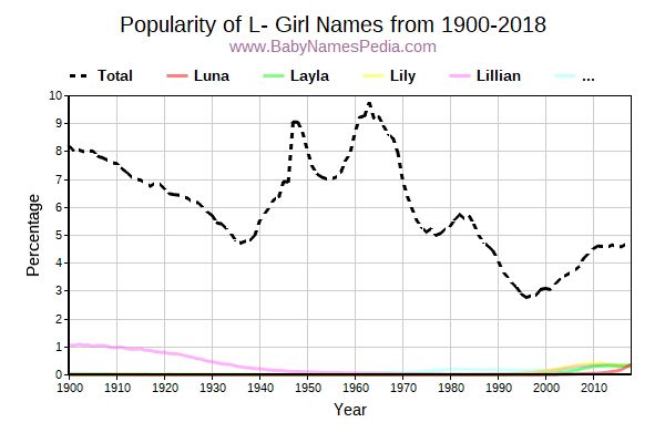 Popularity Trend for L Names from 1900 to 2015