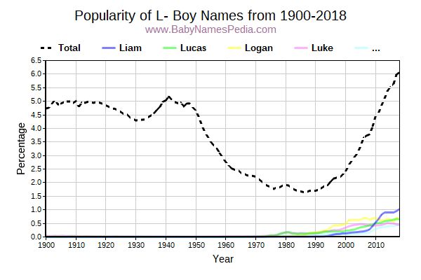 Baby Boy Names: L at Baby Names Pedia