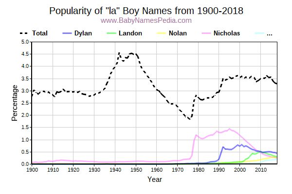 Popularity Trend for La Names from 1900 to 2016