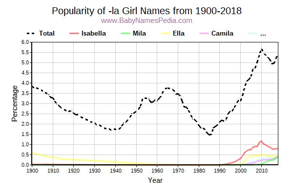 Popularity Trend for La Names from 1900 to 2015