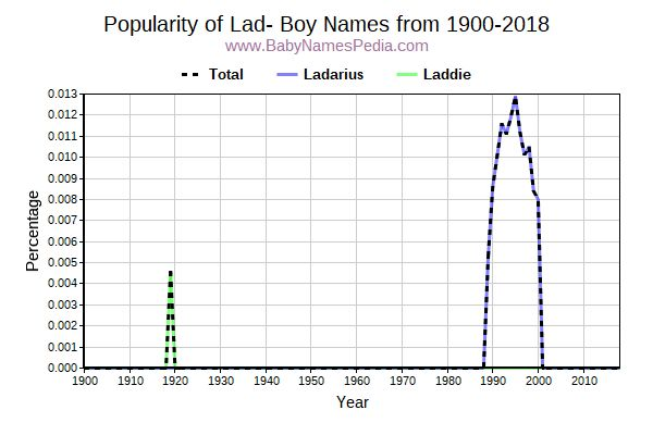 Popularity Trend for Lad Names from 1900 to 2017