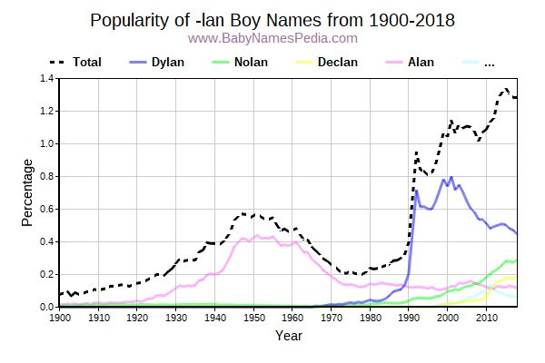 Popularity Trend for Lan Names from 1900 to 2015